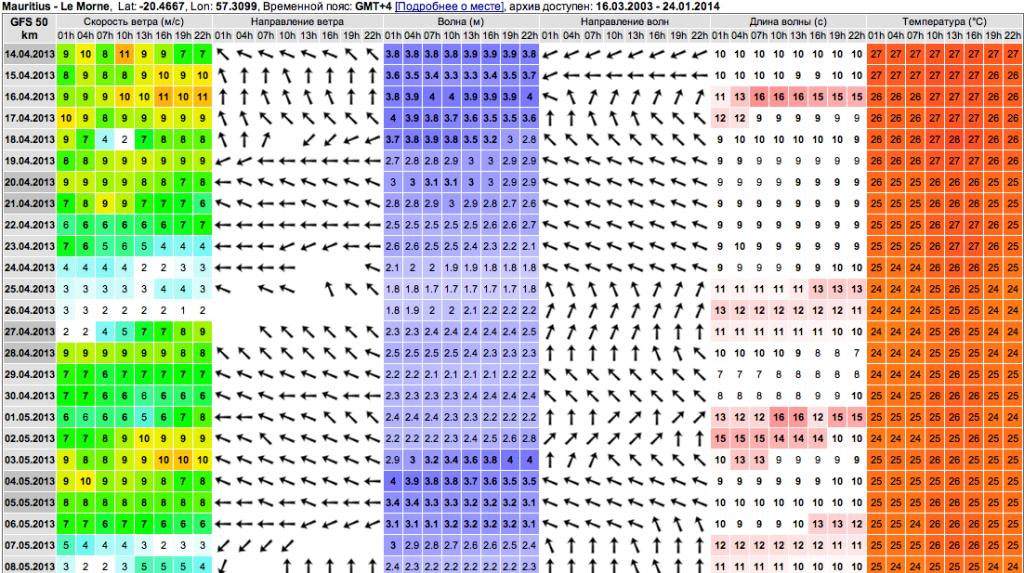 Это прогноз с 2013 года - видно что будет и волна и ветер!